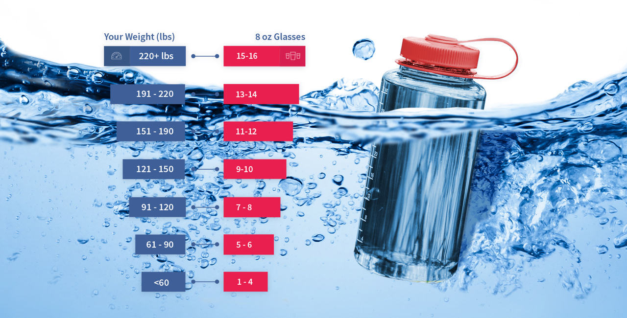 Chart with suggestions of water consumption (in 8 ounce glasses) for your weight (pounds).